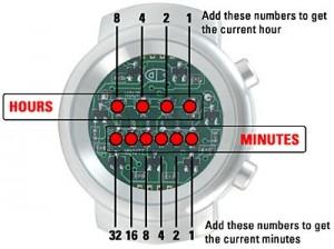 ساعت با کد باینری
