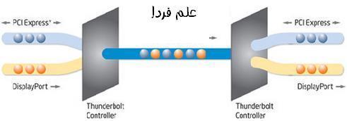 تکنولوژی ساخت کابل تاندربولت