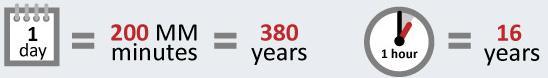 380 سال بازی پرندگان عصبانی