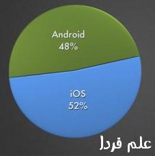 اپلیکیشن های اندروید و iOS