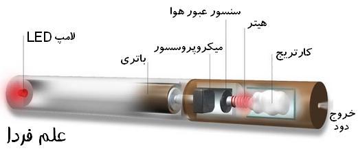 اجزای سیگار الکترونیکی
