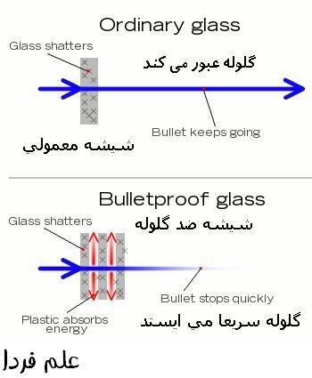 عملکرد شیشه ضد گلوله