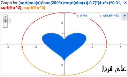 ويژگي گراف رياضي گوگل