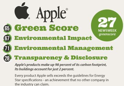 امتیاز شرکت اپل در انرژی پاک