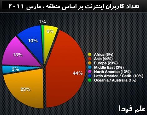 تعداد كاربران اينترنت در سال 2011