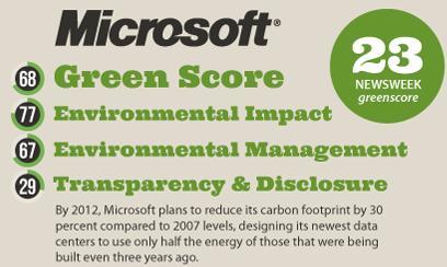 امتیاز شرکت مایکروسافت در انرژی پاک