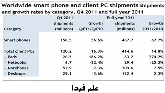 افزایش فروش گوشی های هوشمند
