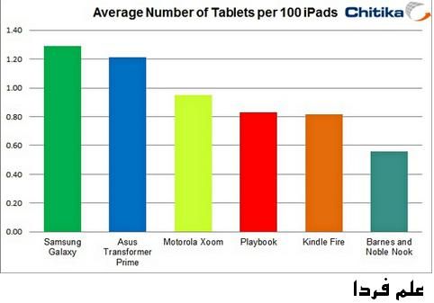 iPad accounts to 94 percent of tablet web traffic