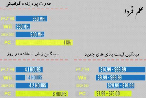 مقایسه قیمت بازی های کنسول و کامپیوتر
