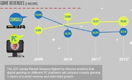 درآمد سالیانه بازی های کامپیوتر و کنسول