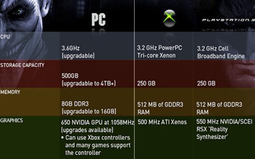 مقایسه پردازنده کامپیوتر با کنسول بازی