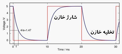 شکل موج شارژ و دشارژ خازن