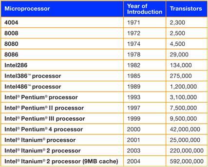 سیر صعودی تعداد ترانزیستور ها در پردازنده های اینتل