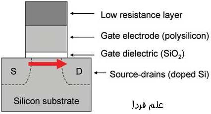 تکنولوژی ترانزیستور نانومتری در پردازنده