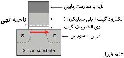 ناحیه تهی از ترکیب پلی سیلیکون با دی الکتریک