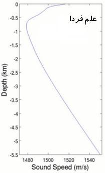 نمودار رابطه سرعت صوت با عمق آب دریا
