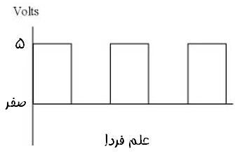 موج مربعی نشاندهنده صفر و یک دیجیتال