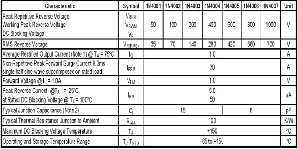 جدول مشخصات دیود 1N4001  تا 1N4007