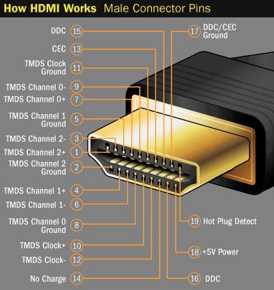 عملکرد پایه های HDMI