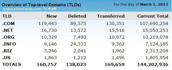تعداد دامین های بین المللی در سال 2013