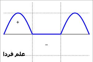 شکل موج سینوسی یکسو شده توسط دیود