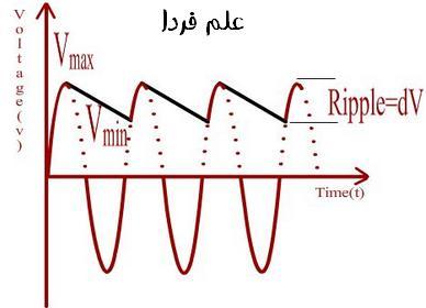 شکل موج ریپل خازن
