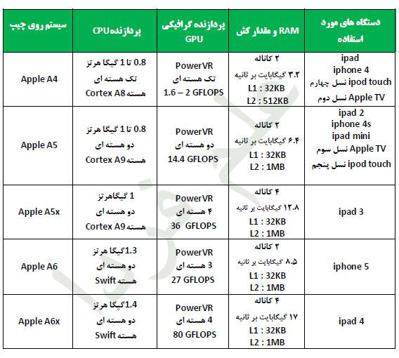 پردازنده های اپل برای تبلت و موبایل