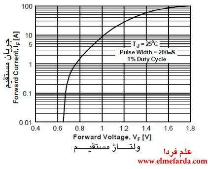 منحنی مشخصه دیود 1n5400 در بایاس مستقیم