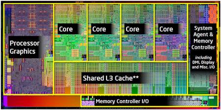 کش هوشمند یا اشتراکی در پردازنده core i7