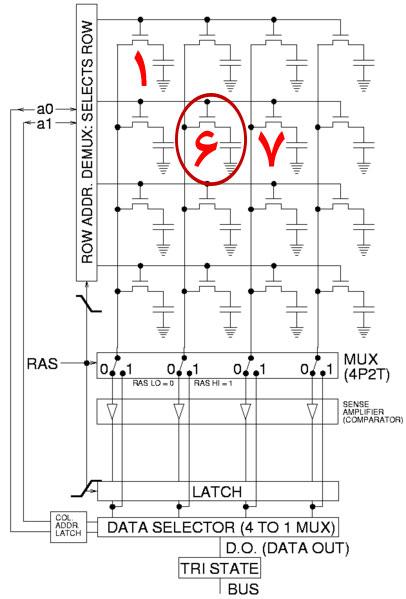 ساختار حافظه رم RAM داینمیک یا DRAM