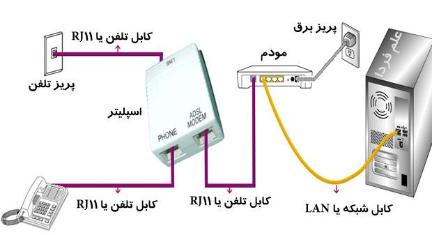 طریقه اتصال اسپلیتر Splitter به مودم و تلفن