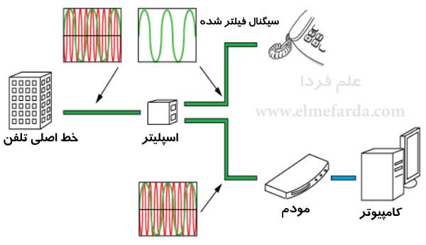 اساس کار اسپلیتر - سیگنال فیلتر شده توسط اسپلیتر