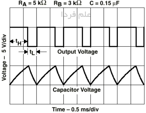 خروجی آی سی 555 - کلاک پالس بر اساس نوسان خازن