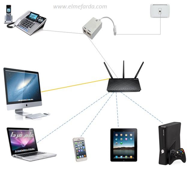 اتصال صحیح مودم ADSL با لپ تاپ ، PC ، موبایل ، تبلت و کنسول های بازی