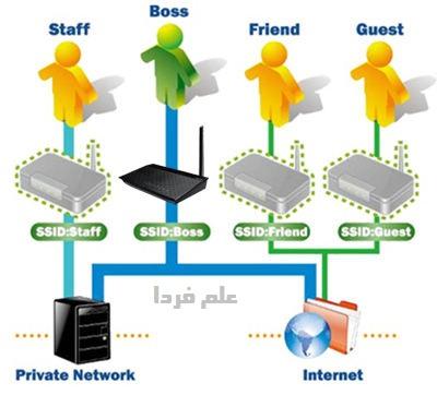 مدیریت پهنای باند - مودم ایسوس ASUS DSL-N10 B1