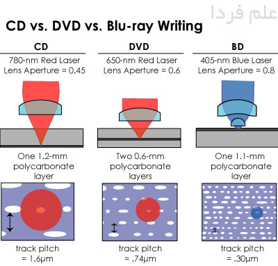 تفاوت اشعه سی دی ، دی وی دی و بلوری