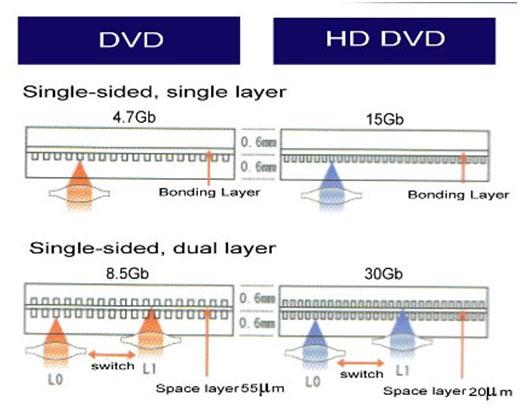 تفاوت لیزر DVD و HD DVD