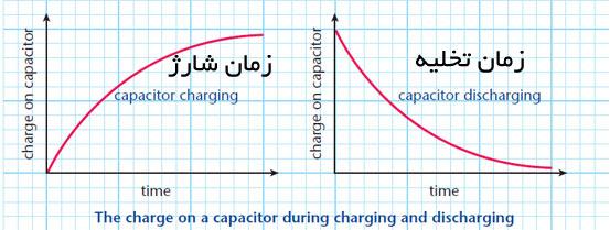 نمودار شارژ و دشارژ خازن در واحد زمان
