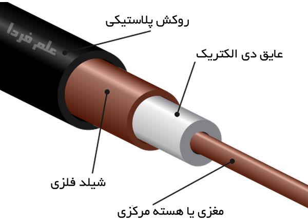 نمونه ای از کابل کواکسیال Coaxial