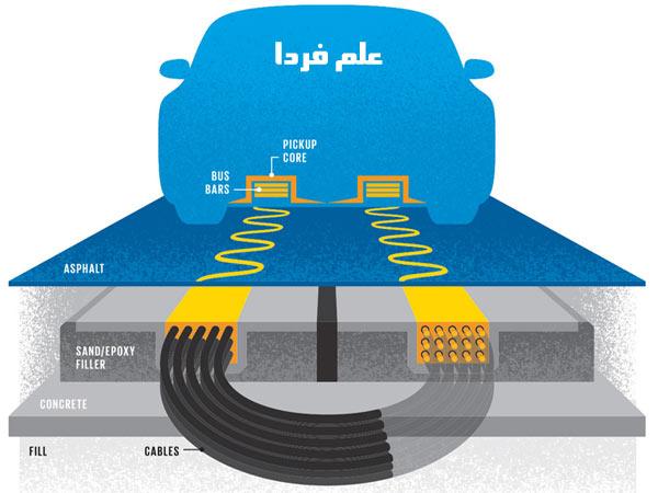 ایده شارژ خودروی برقی به صورت بی سیم
