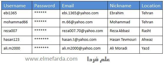 ثبت نام در سایت یعنی ثبت مشخصات کاربر در بانک اطلاعاتی آن وب سایت