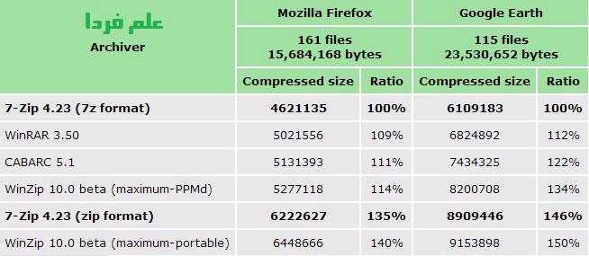 مقایسه میزان فشرده سازی نرم افزار 7-zip با نرم افزار های WinZip  ، WinRAR و CABARC