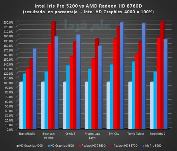 مقایسه پردازنده گرافیکی مجتمع iris pro 5200 با Radeon HD 8760D