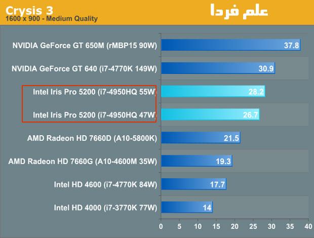 مقایسه گرافیک GT650M با پردازنده گرافیکی مجتمع Iris pro 5200