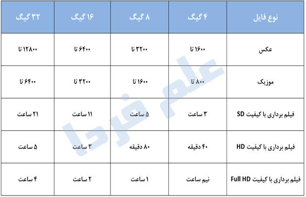 جدول مقادیر مختلف حافظه رم موبایل در دخیره اطلاعات