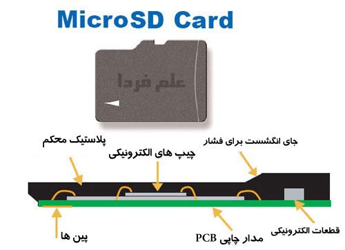 اجزای داخلی حافظه Micro SD