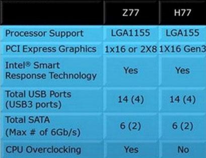 مقایسه دو چیپست Z77 و H77 اینتل