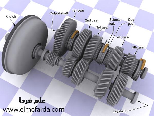 چرخ دنده ها درون جعبه دنده یا Gearbox