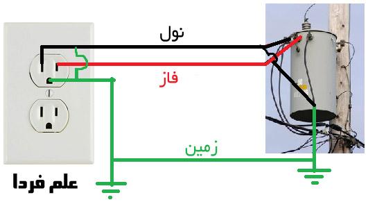 کابل زمین در شبکه برق