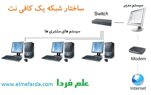 توپولوژی ( ساختار ) شبکه LAN در یک کافی نت
